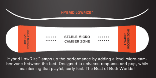 Ride Snowboards understands the importance of a cambered zone.